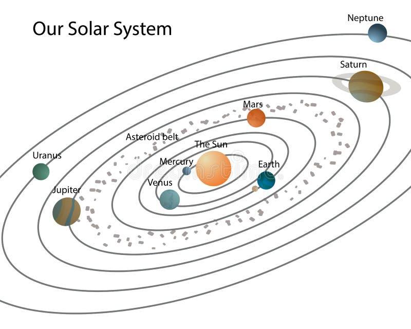 το ηλιακό σύστημα μας διανυσματική απεικόνιση