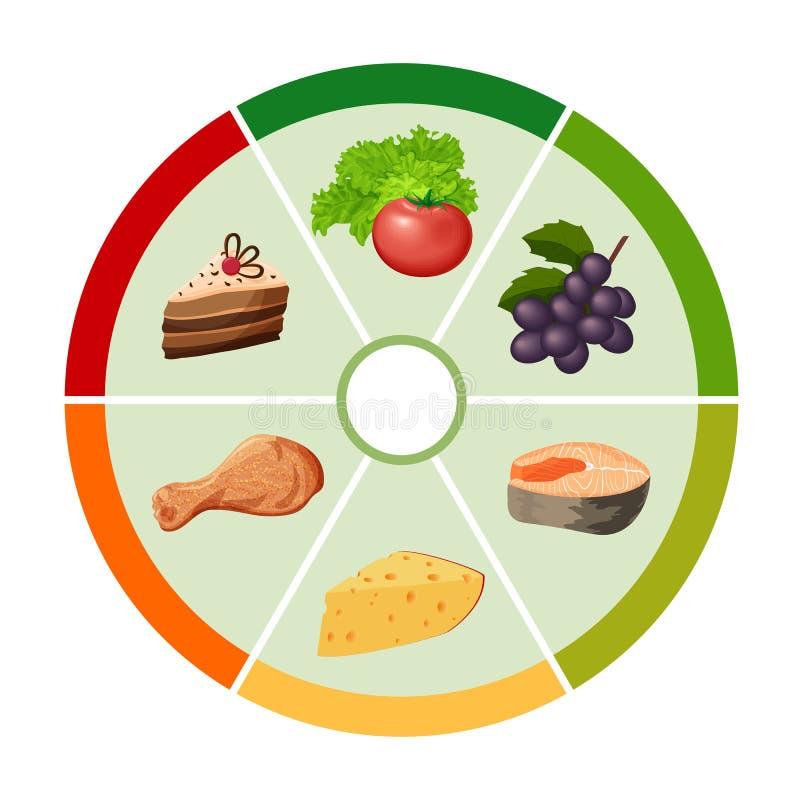 Το διάγραμμα ροδών χρώματος τροφίμων απεικόνιση αποθεμάτων