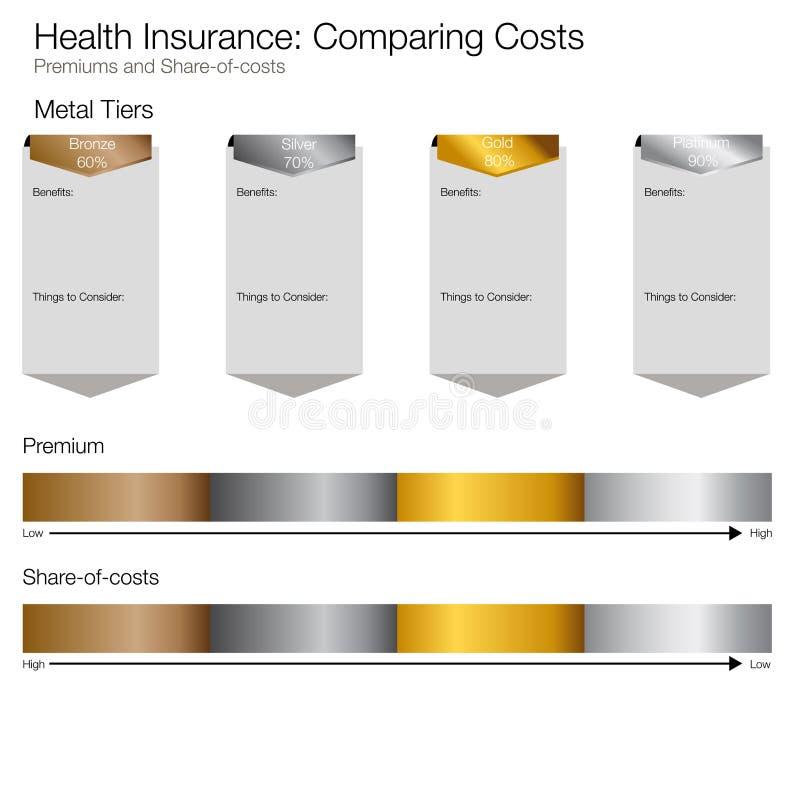 Το κόστος συγκρίνει το διάγραμμα διανυσματική απεικόνιση