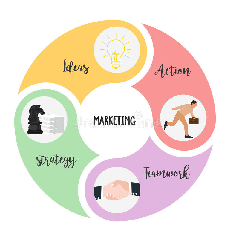 Το μάρκετινγκ των στοιχείων είναι συνδυασμός δράσης και ομαδικής εργασίας ιδεών στρατηγικής διανυσματική απεικόνιση