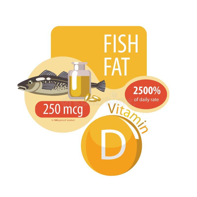 Το περιεχόμενο της βιταμίνης d στο πετρέλαιο ψαριών σιτηρέσιο υγιεινό Υγιής τρόπος ζωής διανυσματική απεικόνιση