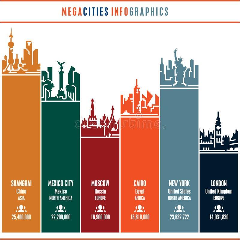 Το infographics πόλεων, εικονική παράσταση πόλης, ορίζοντας πόλεων, σκιαγραφία πόλεων, εικονίδια πόλεων έθεσε, μεγαλουπόλεις, ορό ελεύθερη απεικόνιση δικαιώματος