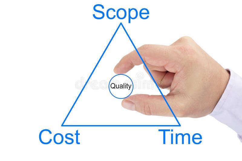 Τρίγωνο διαχείρισης του προγράμματος του πεδίου, του κόστους, του χρόνου και της ποιότητας circ στοκ φωτογραφία