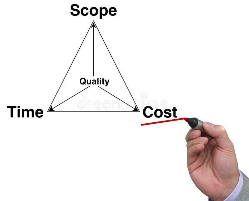 Τρίγωνο διαχείρισης του προγράμματος με τη μάνδρα διανυσματική απεικόνιση