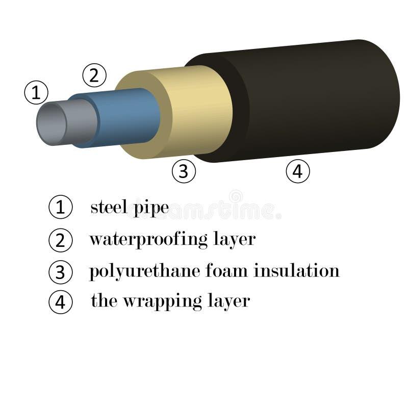 τρισδιάστατη εικόνα των σωλήνων χάλυβα στη μόνωση αφρού με μια ένδειξη των υλικών στα στρώματα για την κατασκευή διανυσματική απεικόνιση