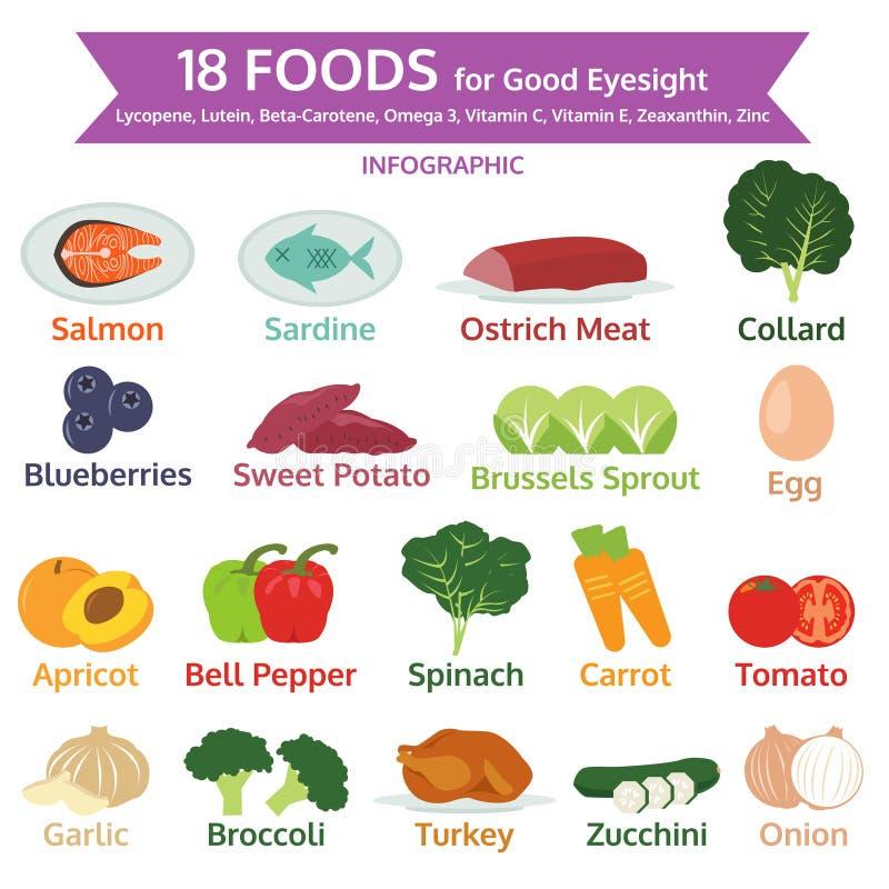 Τρόφιμα για την καλή όραση, πληροφορίες γραφικές, διάνυσμα εικονιδίων τροφίμων απεικόνιση αποθεμάτων