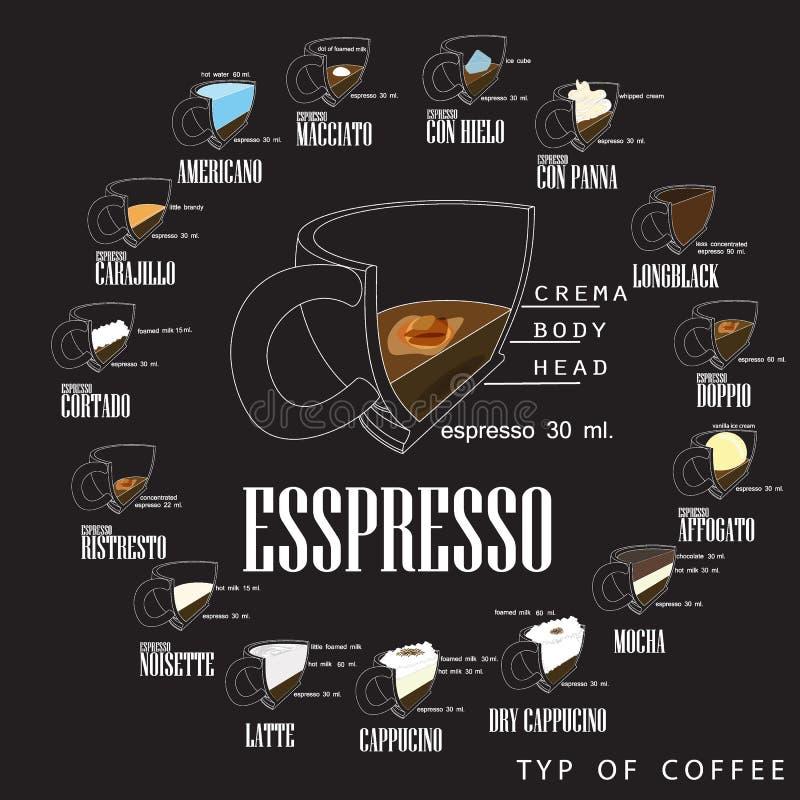 Τύποι καφέ και η προετοιμασία τους διανυσματική απεικόνιση