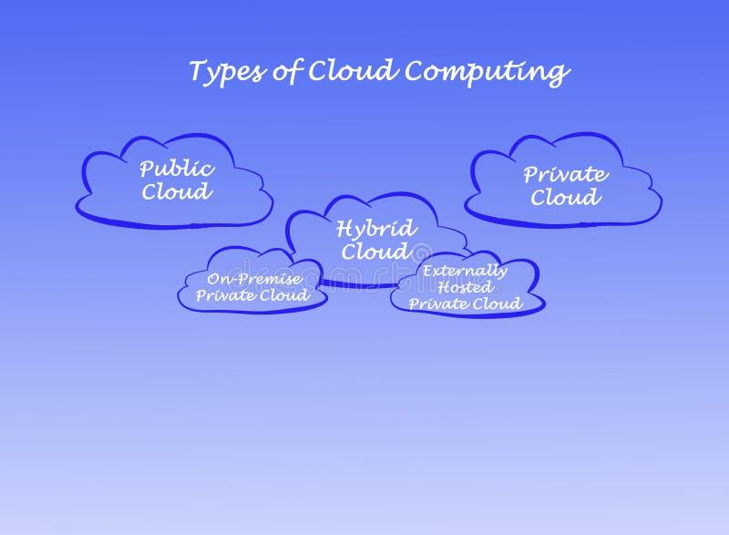 Τύποι υπολογισμών σύννεφων διανυσματική απεικόνιση