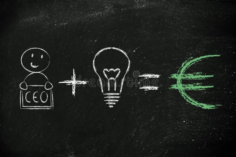 Τύπος για την επιτυχία: το CEO συν τις ιδέες είναι ίσο με τα κέρδη (ευρο-) διανυσματική απεικόνιση