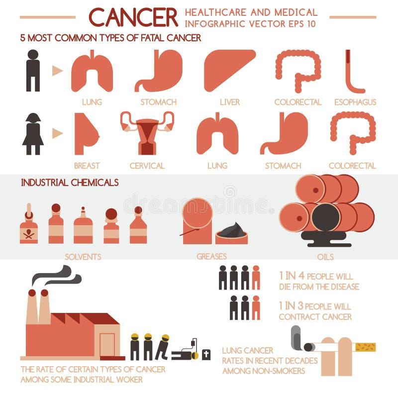 Υγειονομική περίθαλψη καρκίνου και ιατρικός ελεύθερη απεικόνιση δικαιώματος