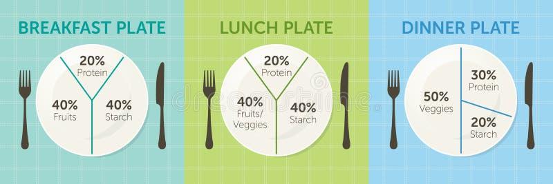 Υγιές διάγραμμα πιάτων κατανάλωσης διανυσματική απεικόνιση