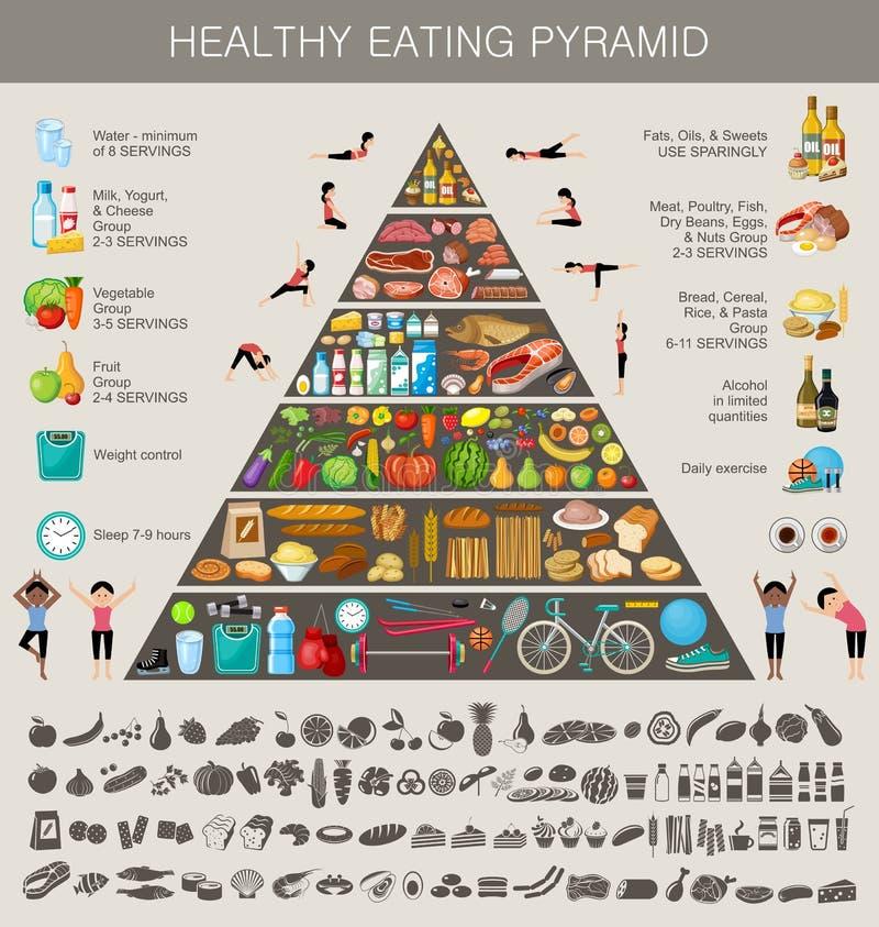 Υγιής κατανάλωση πυραμίδων τροφίμων infographic απεικόνιση αποθεμάτων