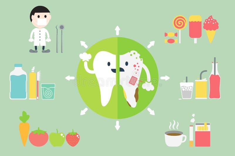 Υγιή και ανθυγειινά δόντια σύγκρισης διανυσματική απεικόνιση