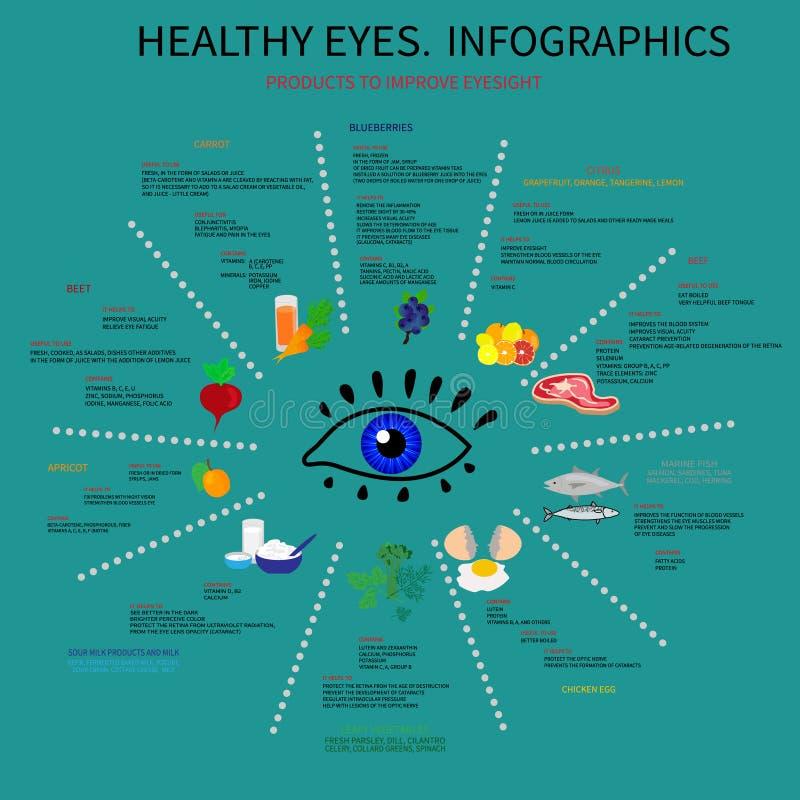 Υγιή μάτια Infografics απεικόνιση αποθεμάτων
