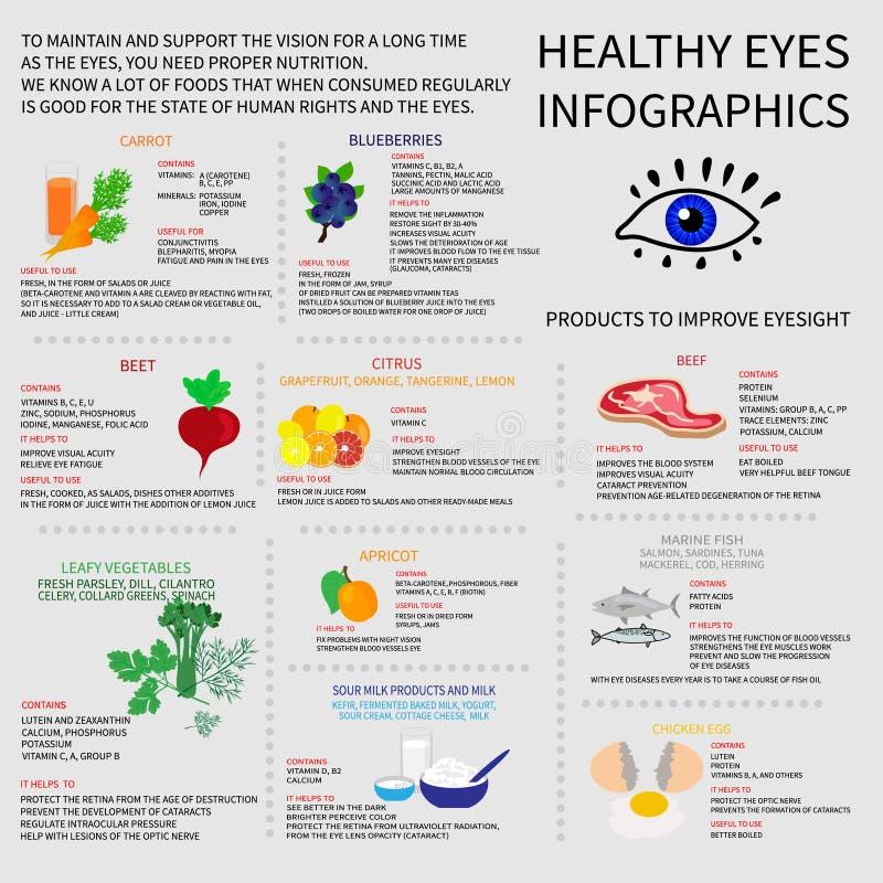 Υγιή μάτια Infografics ελεύθερη απεικόνιση δικαιώματος