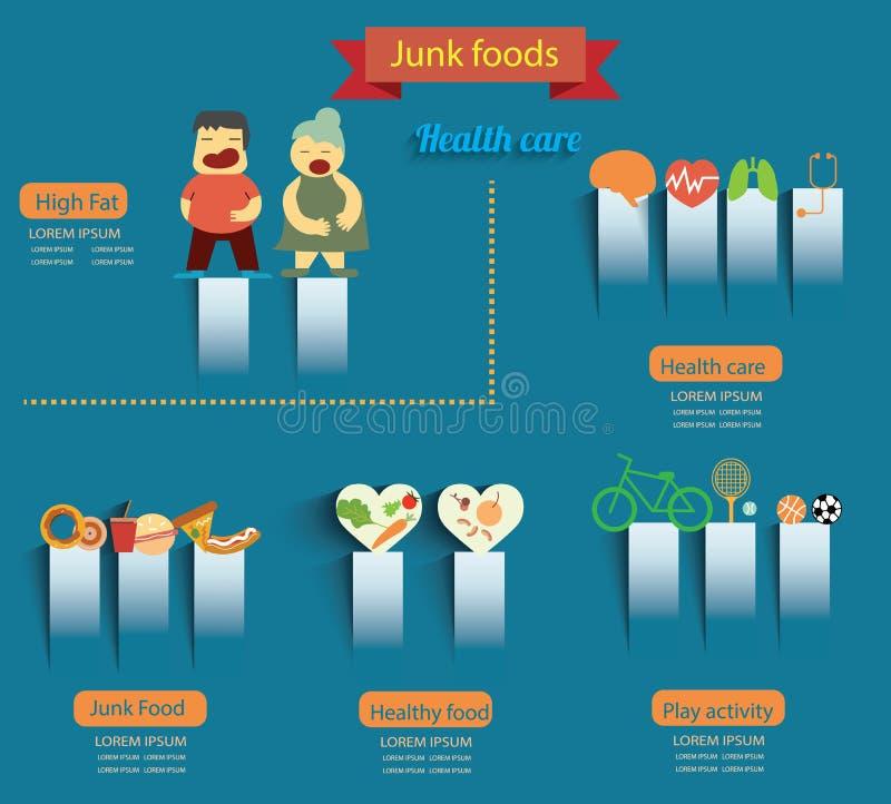 υγιή παλιοπράγματα τροφίμ&o απεικόνιση αποθεμάτων