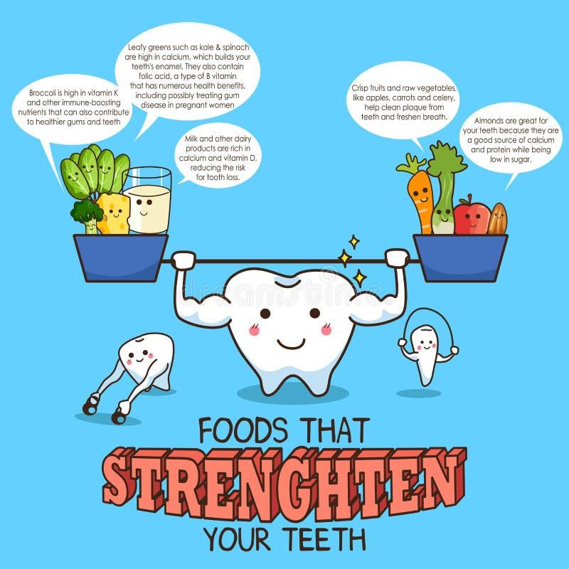 Υγιή τρόφιμα για τα δόντια διανυσματική απεικόνιση