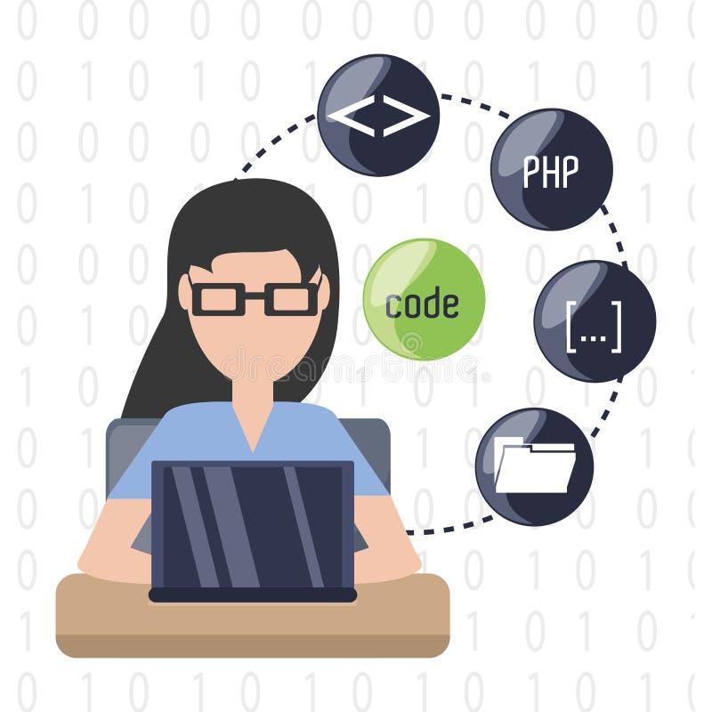 Υπεύθυνος για την ανάπτυξη Ιστού που λειτουργεί στην κωδικοποίηση προγραμματισμού υπολογιστών ελεύθερη απεικόνιση δικαιώματος