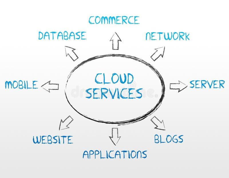 υπηρεσίες σύννεφων διανυσματική απεικόνιση