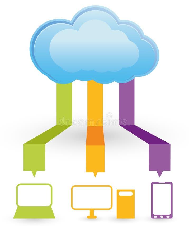 Υπολογισμός σύννεφων απεικόνιση αποθεμάτων