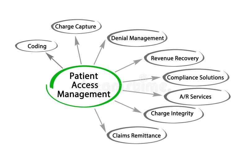 Υπομονετική διαχείριση πρόσβασης απεικόνιση αποθεμάτων
