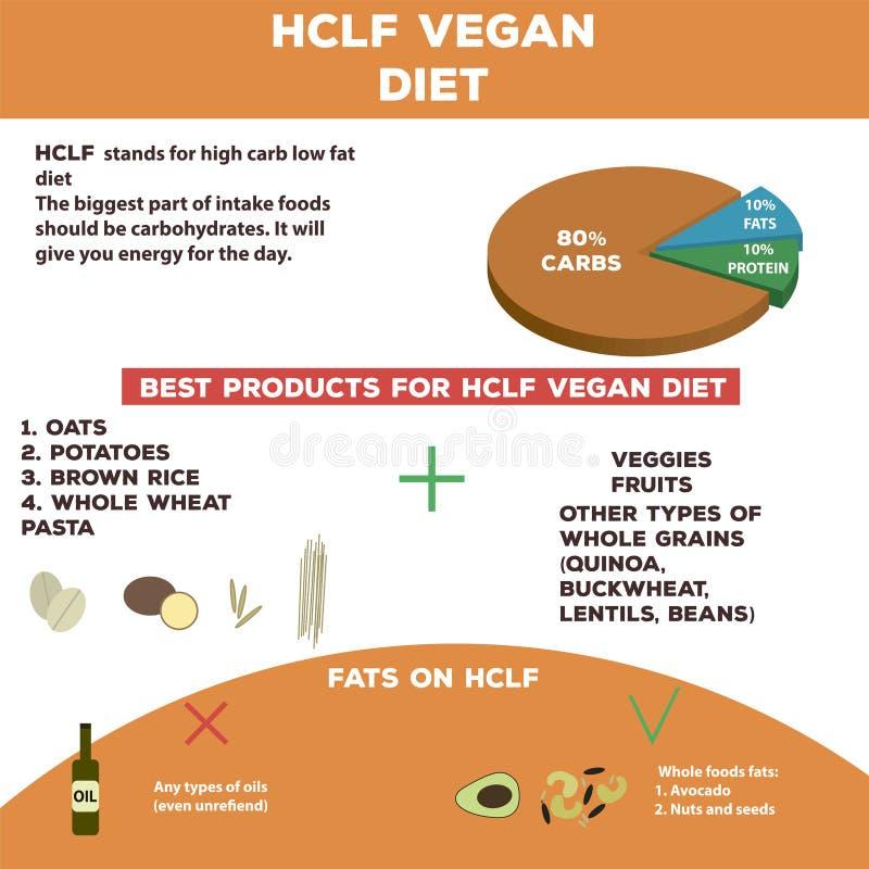 Υψηλή γραφική παράσταση πληροφοριών διατροφής εξαερωτήρων χαμηλής περιεκτικότητας σε λιπαρά vegan στοκ εικόνα με δικαίωμα ελεύθερης χρήσης