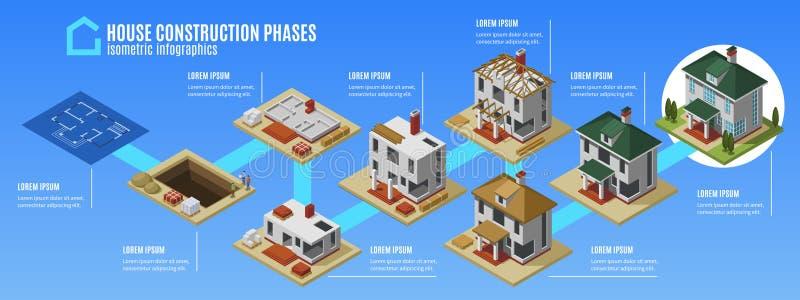 Φάσεις Infographics κατασκευής σπιτιών απεικόνιση αποθεμάτων