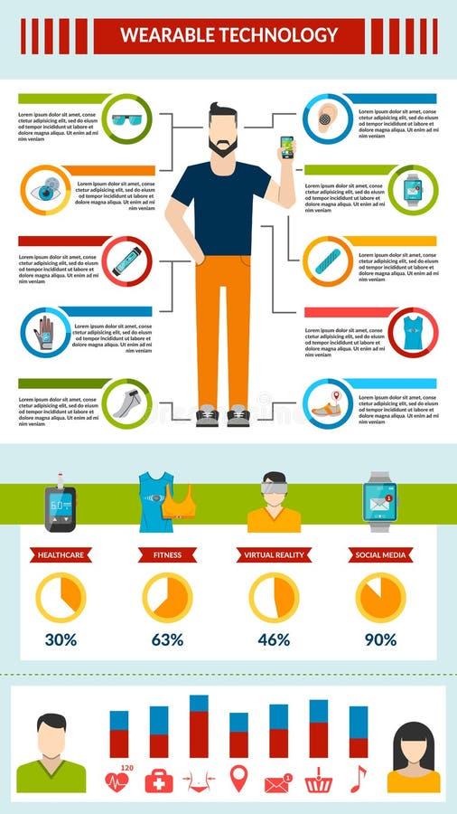 Φορετή τεχνολογία infographic ελεύθερη απεικόνιση δικαιώματος
