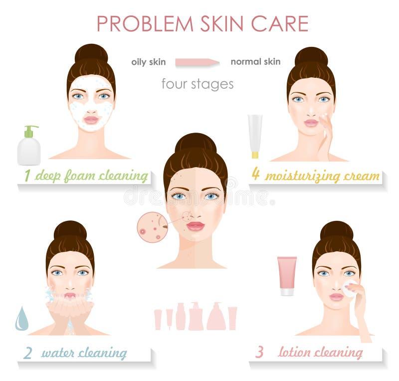 Φροντίδα δέρματος προβλήματος Infographic απεικόνιση αποθεμάτων