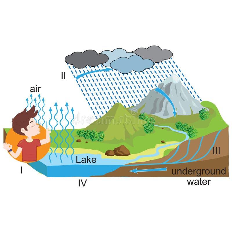 Φυσική - κύκλος νερού, το ταξίδι του νερού απεικόνιση αποθεμάτων
