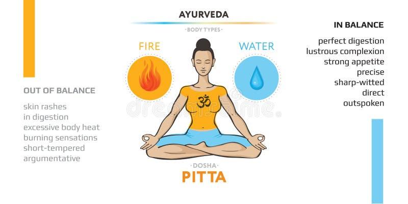Φυσική σύσταση ανθρώπινου σώματος με Pitta dosha ή mesomorph ayurvedic Εικόνα διανύσματος μιας γυναίκας στο lotus asana ελεύθερη απεικόνιση δικαιώματος
