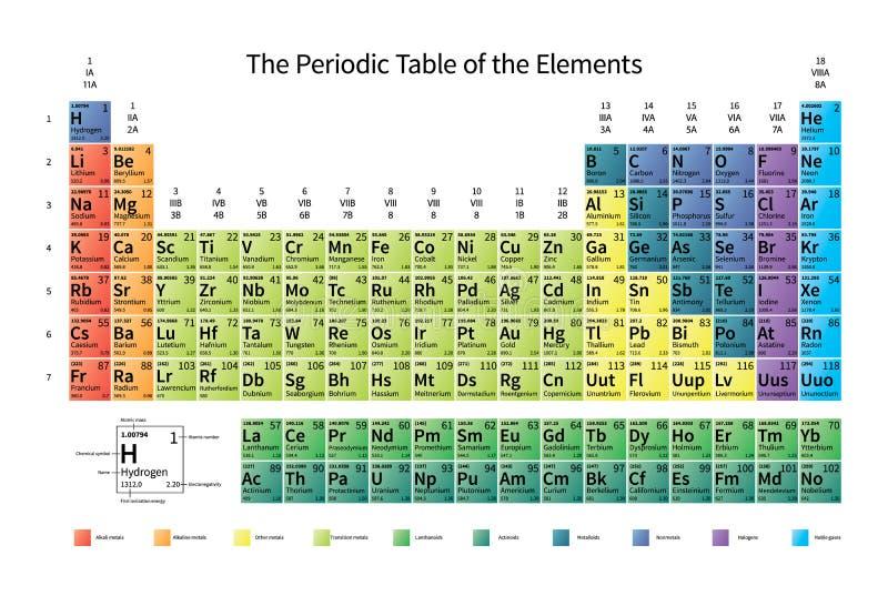 Φωτεινός ζωηρόχρωμος περιοδικός πίνακας των στοιχείων με την ατομική μάζα, το electronegativity και τη 1$η ενέργεια ιονισμού στο  ελεύθερη απεικόνιση δικαιώματος
