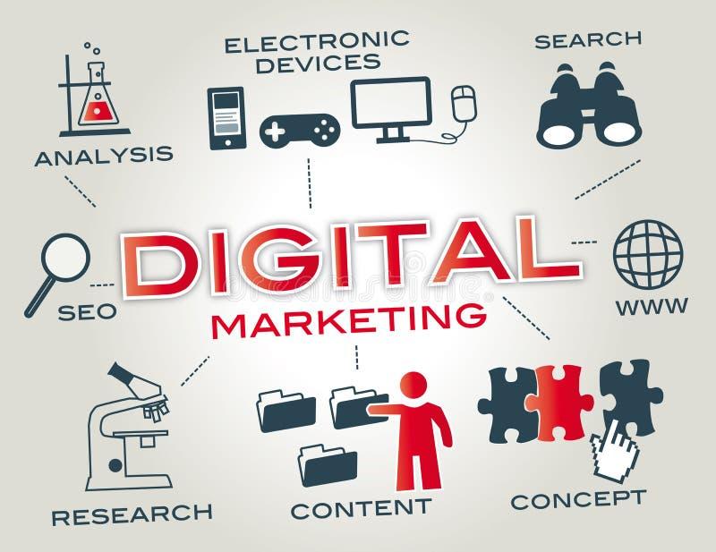 Ψηφιακή έννοια μάρκετινγκ ελεύθερη απεικόνιση δικαιώματος