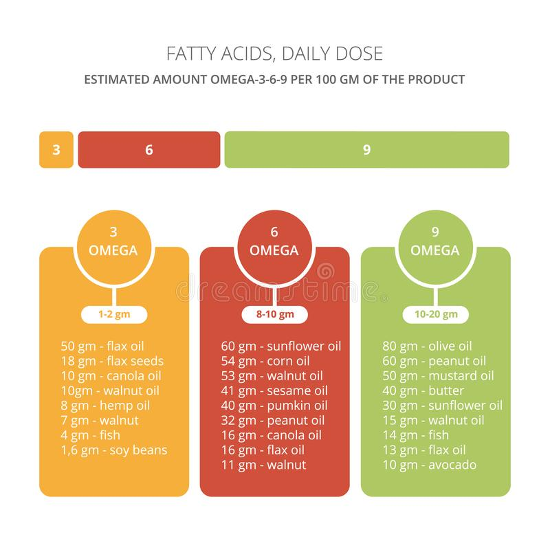 Ω脂肪酸药量传染媒介 向量例证