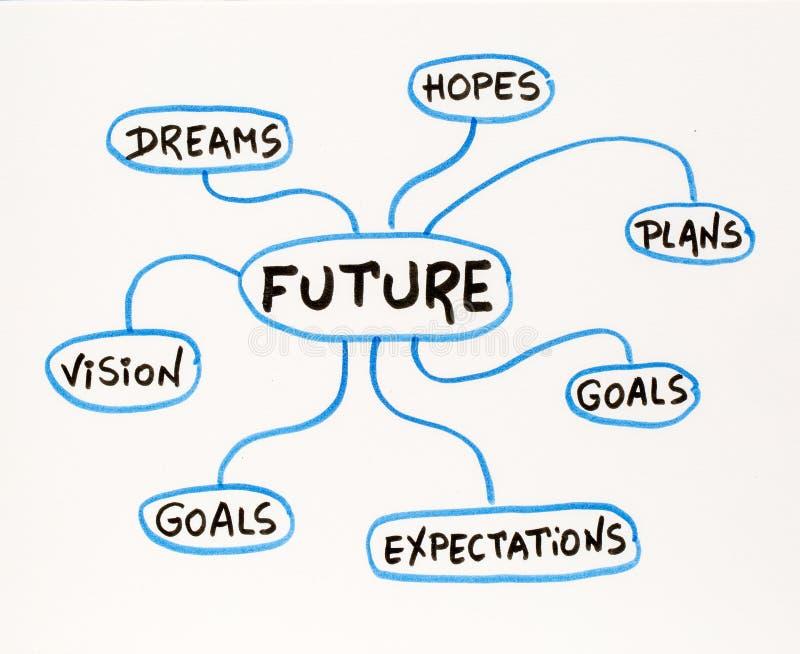 Όνειρα, στόχοι, σχέδια, όραμα και όραμα doodle διανυσματική απεικόνιση