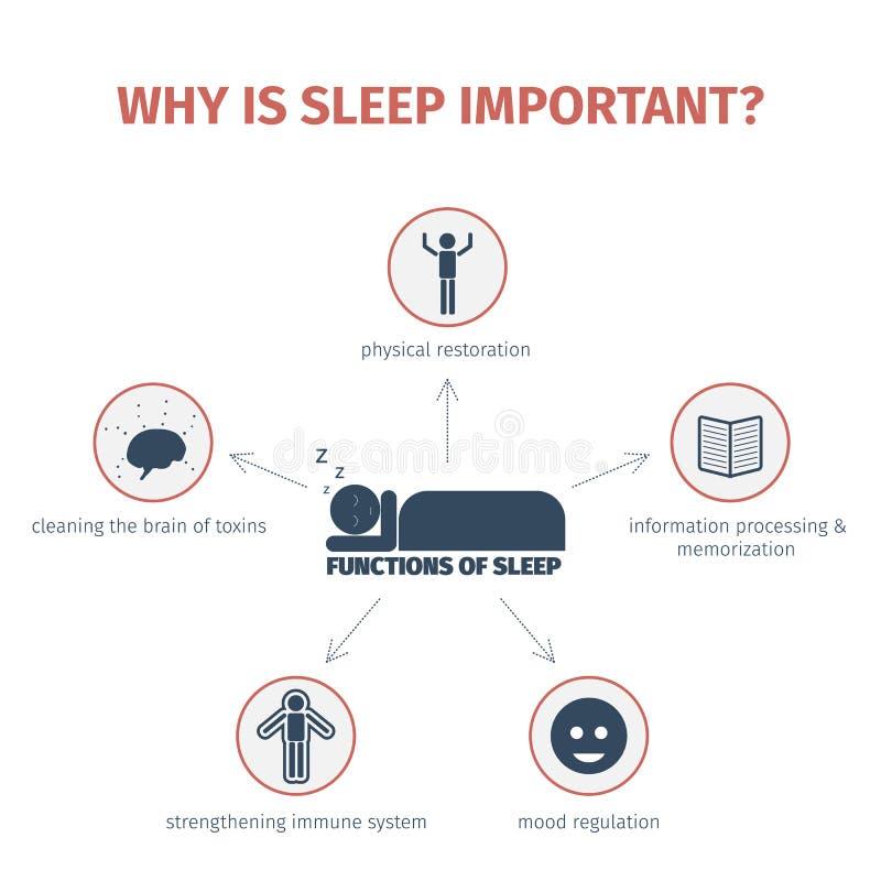 Ύπνος infographic Χάρτης μυαλού στοκ εικόνες με δικαίωμα ελεύθερης χρήσης