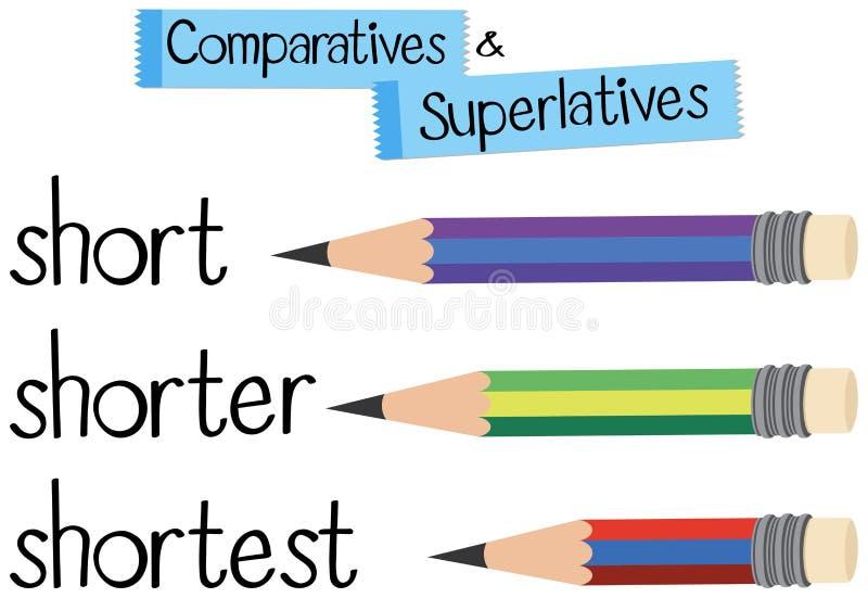 Английская грамматика для сравнительного и превосходного с словом коротким бесплатная иллюстрация