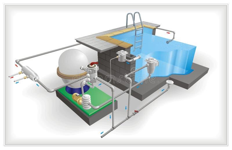 Архитектура бассейна бесплатная иллюстрация