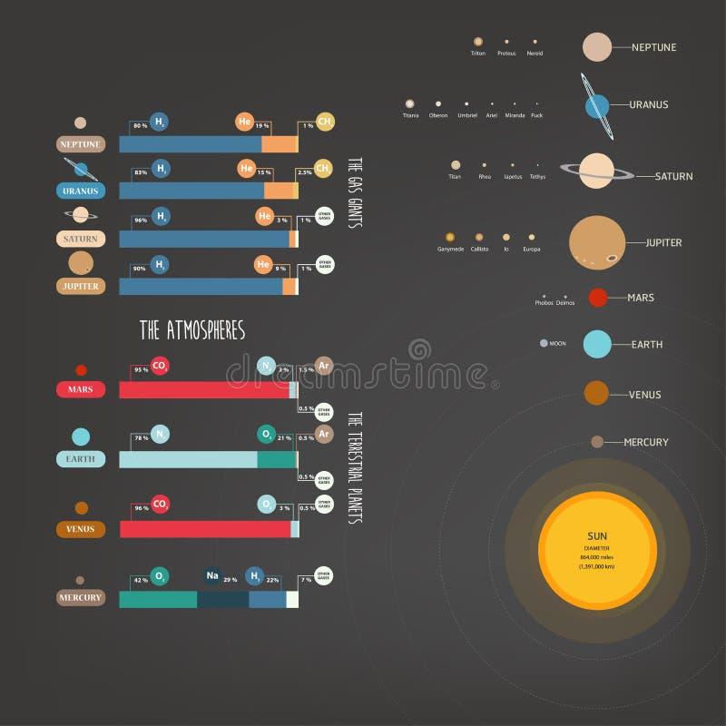 Атмосферы солнечной системы иллюстрация вектора