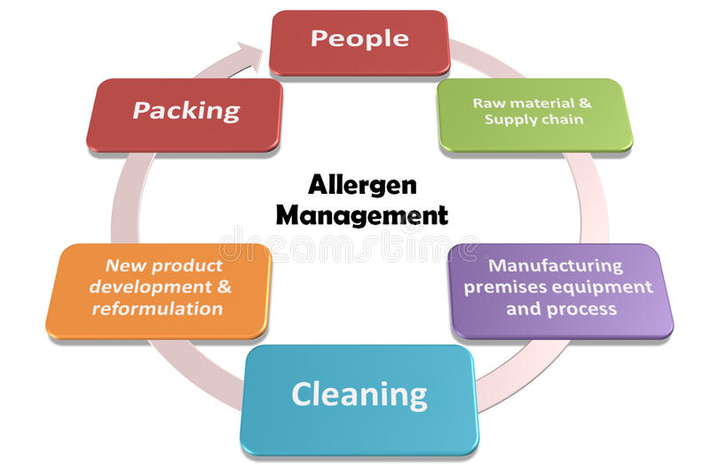 Аллерген стоковая фотография