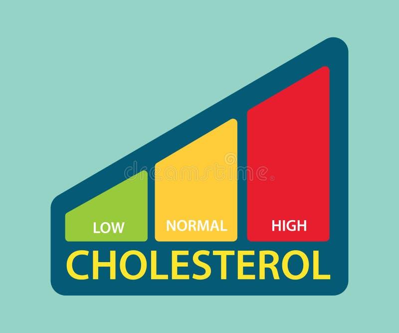 Бар уровня холестерина в крови с низким средством и высокопоставленный стоковые изображения rf