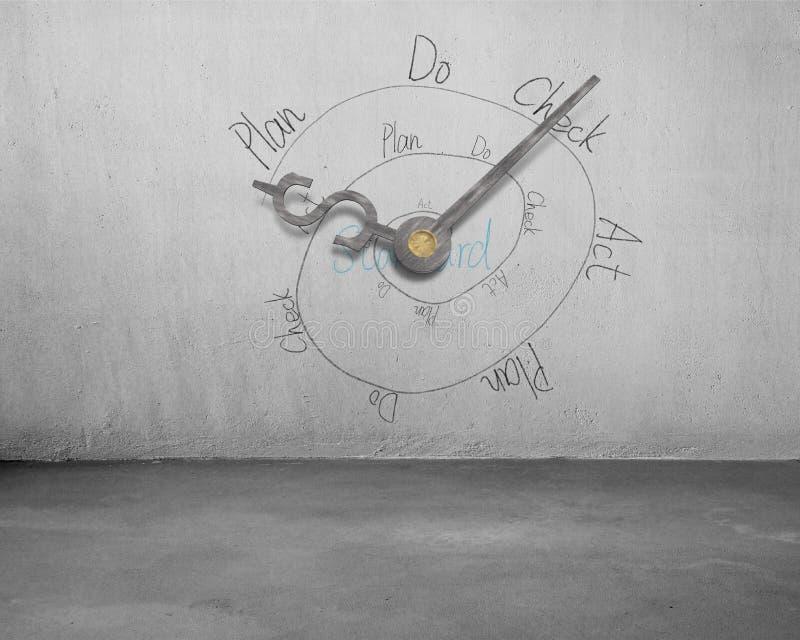 Бесконечный цикл PDCA с руками часов символа денег стоковые фотографии rf