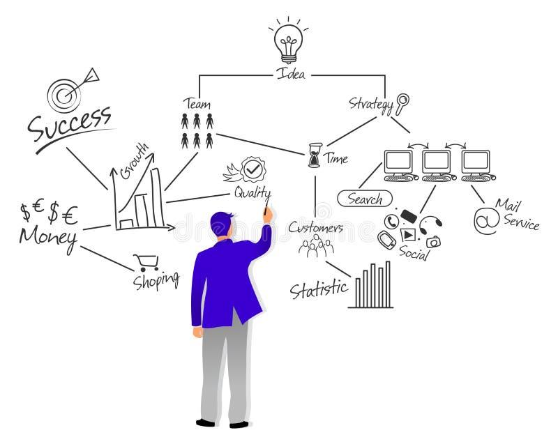 Положение учителя бизнесмена перед белой доской и рисуя теорией стратегии и тактик бизнес-плана или проектом показывать иллюстрация штока