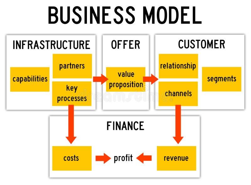 Бизнес модель иллюстрация вектора