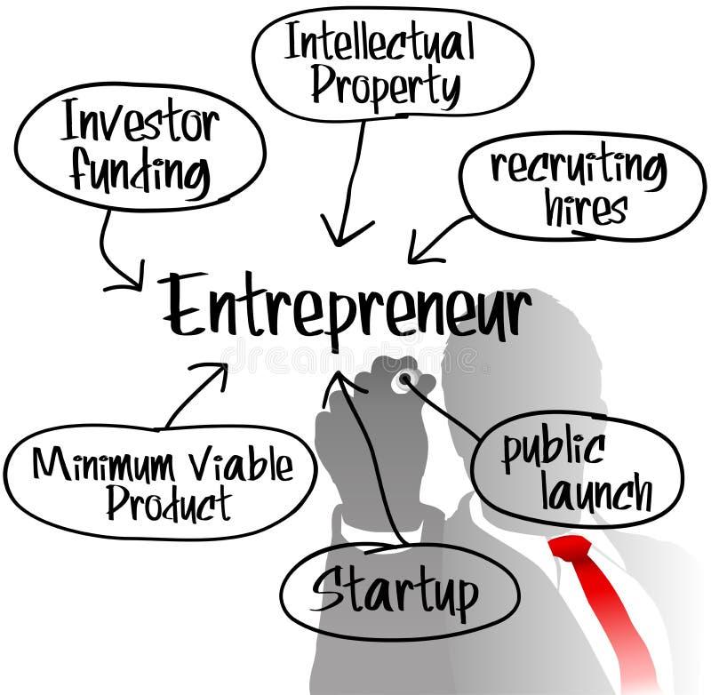 Бизнес-план запуска чертежа предпринимателя иллюстрация вектора