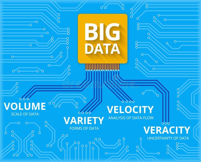 Большие данные - визуализирование 4V иллюстрация вектора