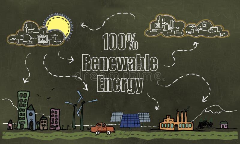 Будущая технология и концепция возобновляющей энергии 100% на Blackboar иллюстрация штока