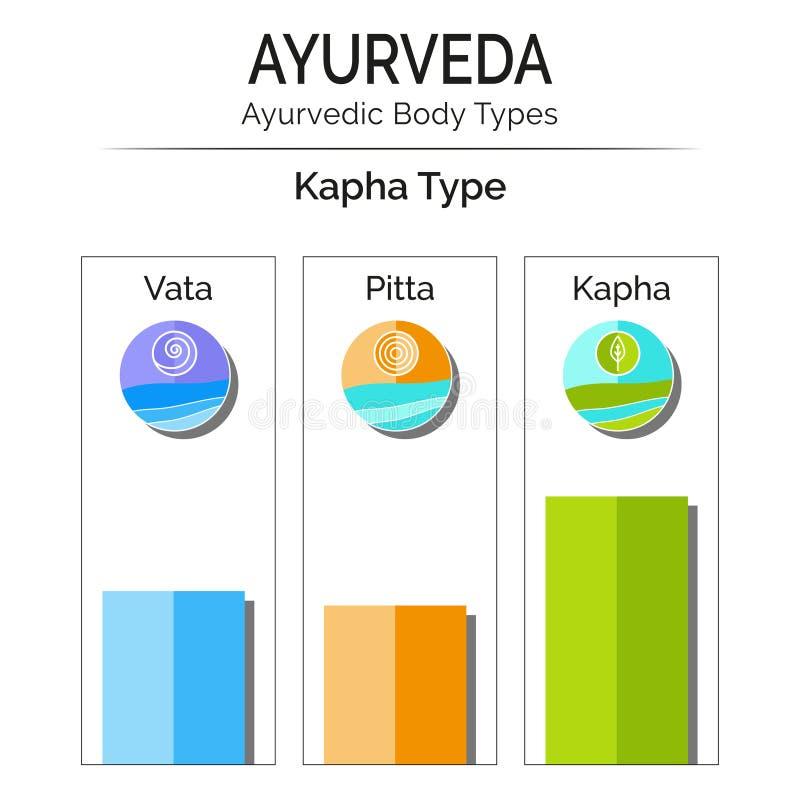 Вектор Ayurvedic infographic иллюстрация штока