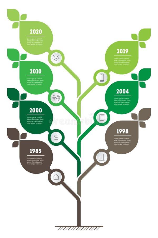 Вертикальная зеленая инфографика или временная линия Устойчивое развитие и рост экобизнеса Временная шкала Концепция бизнеса с иллюстрация штока