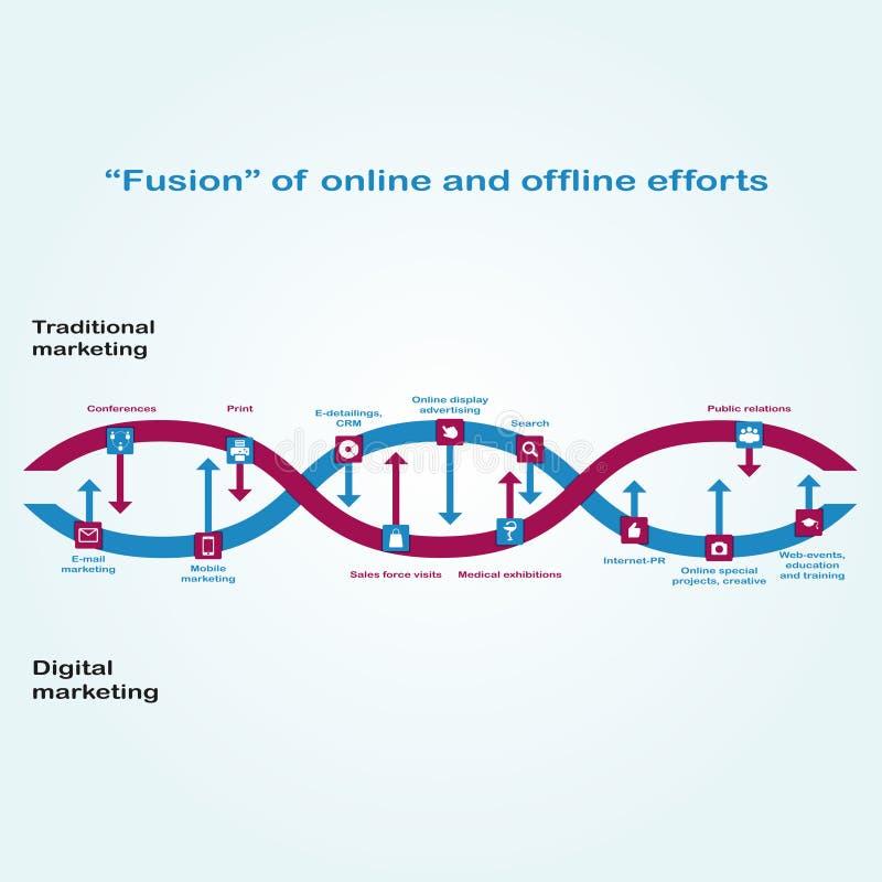 Взаимодействие между маркетингом цифров и традиционным маркетингом показано как цепь дна Сплавливание онлайн и автономных усилий иллюстрация штока